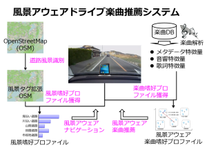 drive_music_recsys